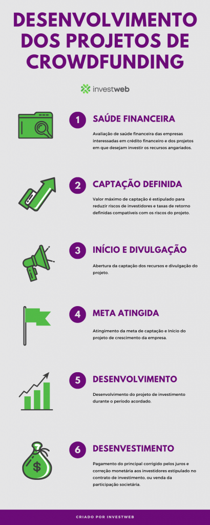 PLATAFORMA DE CROWDFUNDING PARA INVESTIDORES: Desenvolvimento dos projetos de Crowdfunding