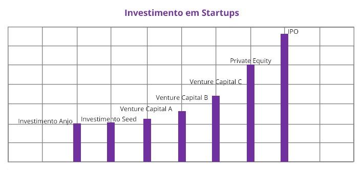 como investir em startups: estágios de captação
