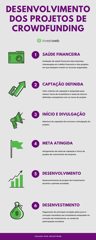como funciona crowdfunding de investimentos: infográfico